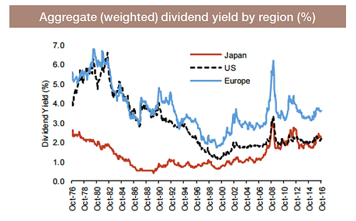 dividend yield by region